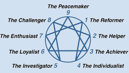 Enneagram Concentrates Information Session